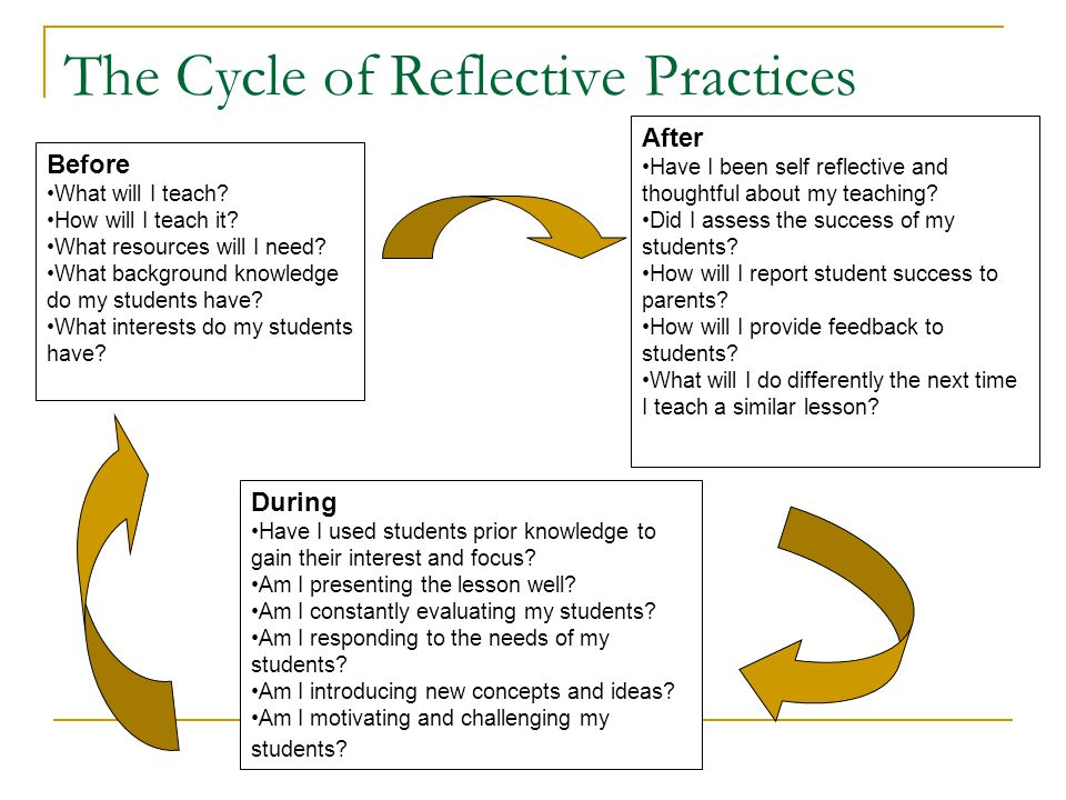 The Cycle of Reflective Practices