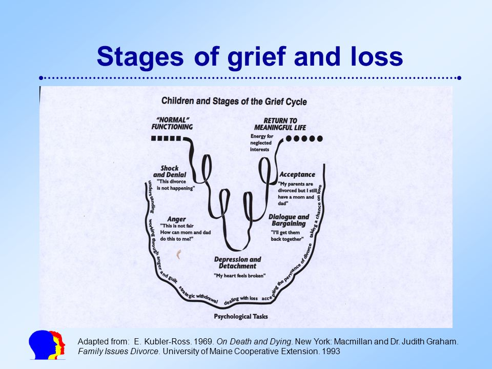 Grief death and the psychology of dying