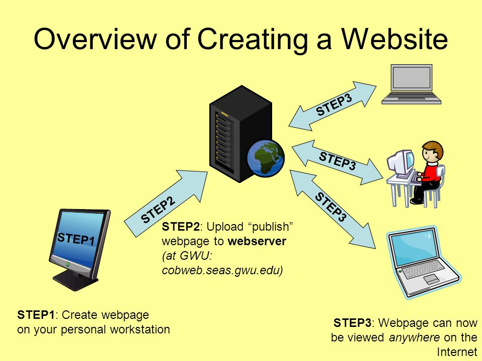 Overview of Creating a Website