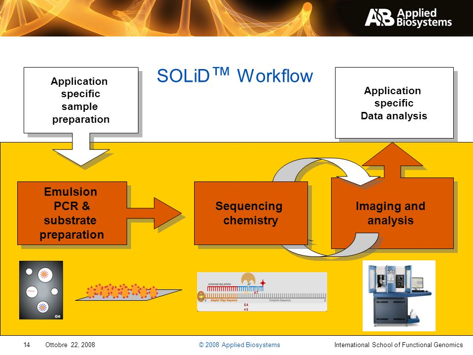 SOLiD™ Workflow Imaging and analysis Emulsion PCR & substrate