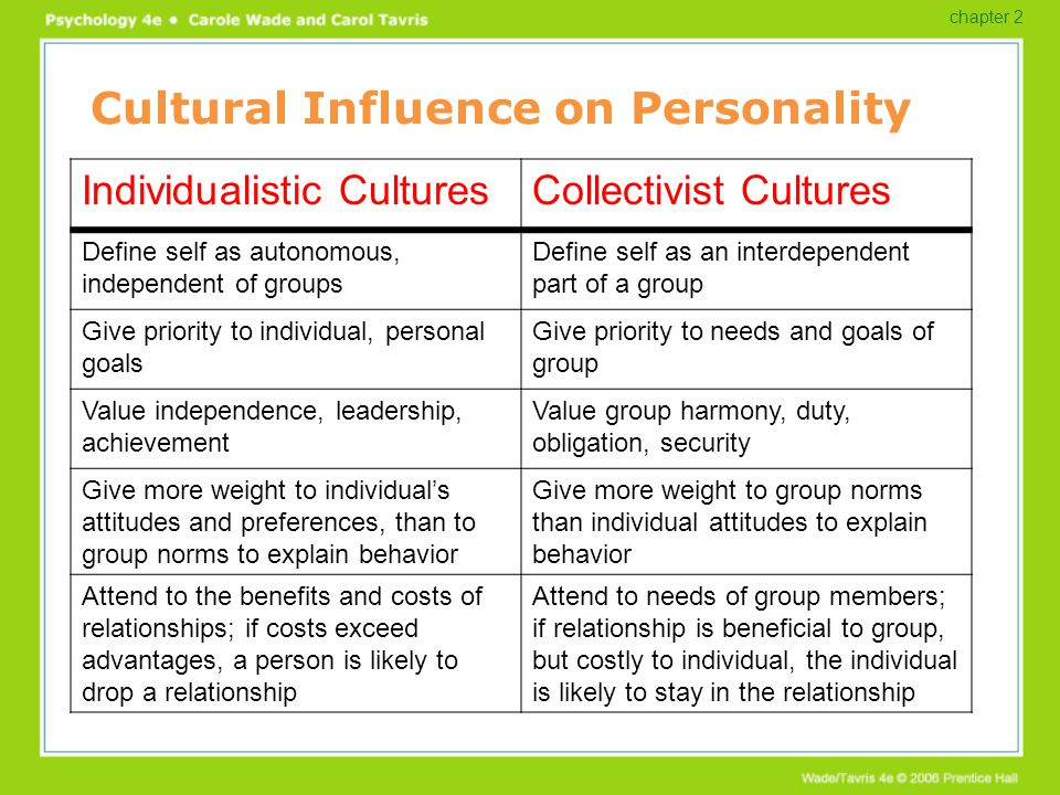 influence of culture on human personality Defining personality personality is the unique combination of patterns that influence behavior, thought, motivation, and emotion in a human being.