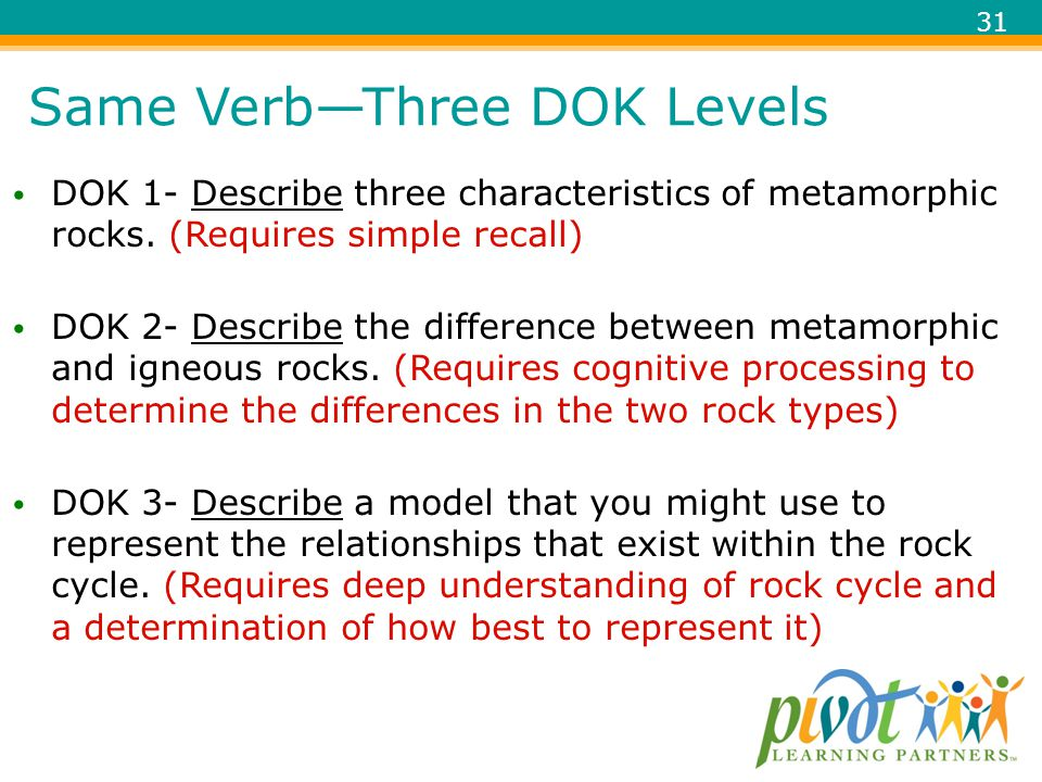 Same Verb—Three DOK Levels