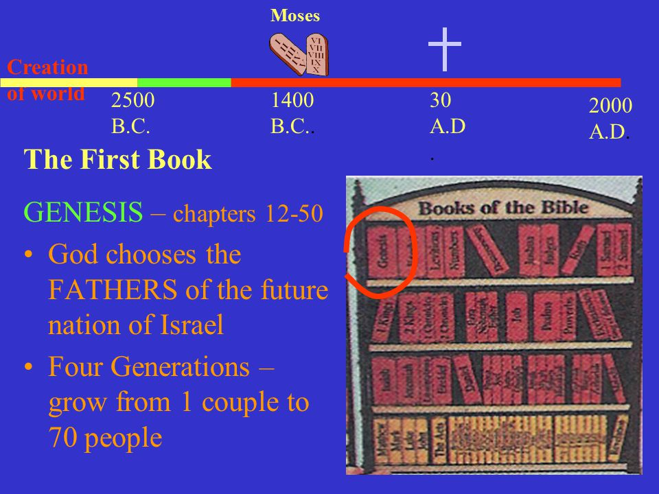 God chooses the FATHERS of the future nation of Israel