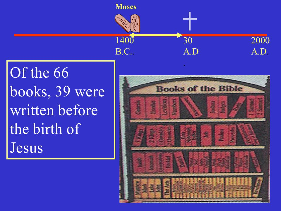 Of the 66 books, 39 were written before the birth of Jesus