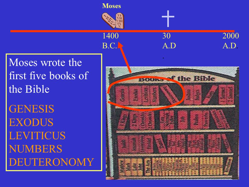 Moses wrote the first five books of the Bible
