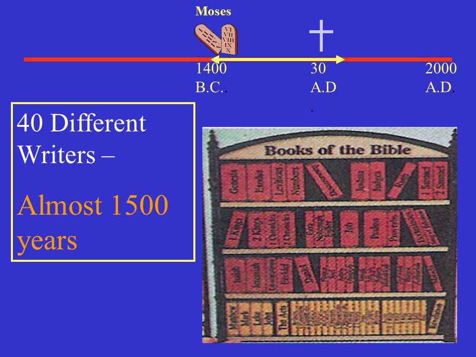 Almost 1500 years 40 Different Writers – 2000 A.D B.C.. 30 A.D.
