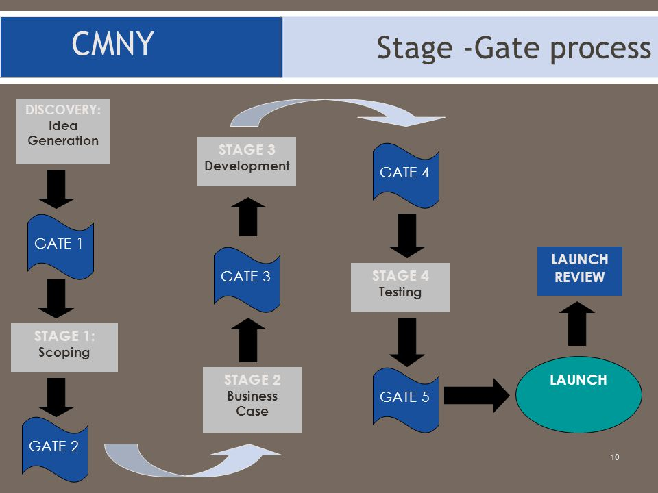 CMNY Stage -Gate process STAGE 3 GATE 4 GATE 1 LAUNCH GATE 3 REVIEW