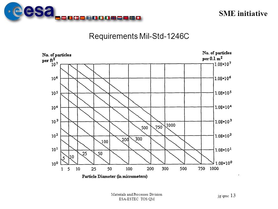 Requirements Mil-Std-1246C