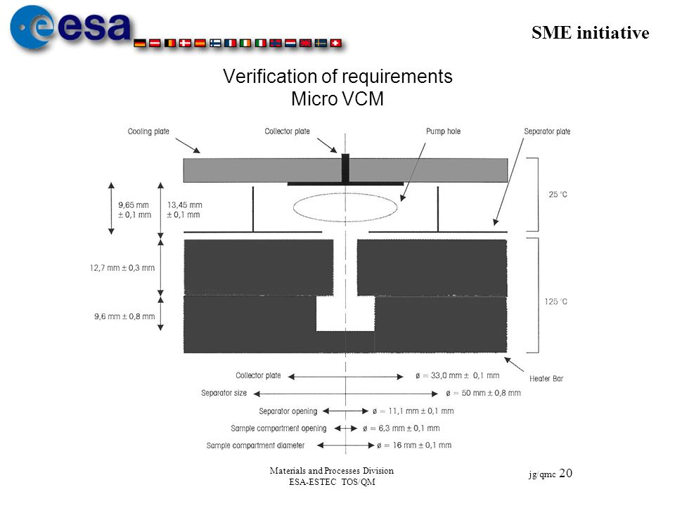 Verification of requirements Micro VCM