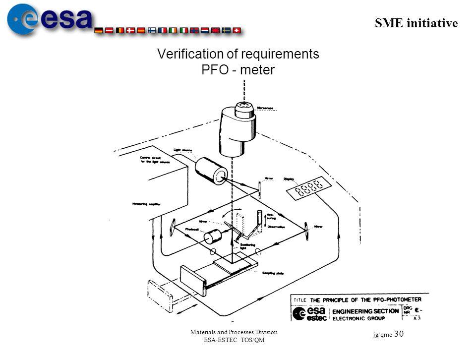 Verification of requirements PFO - meter