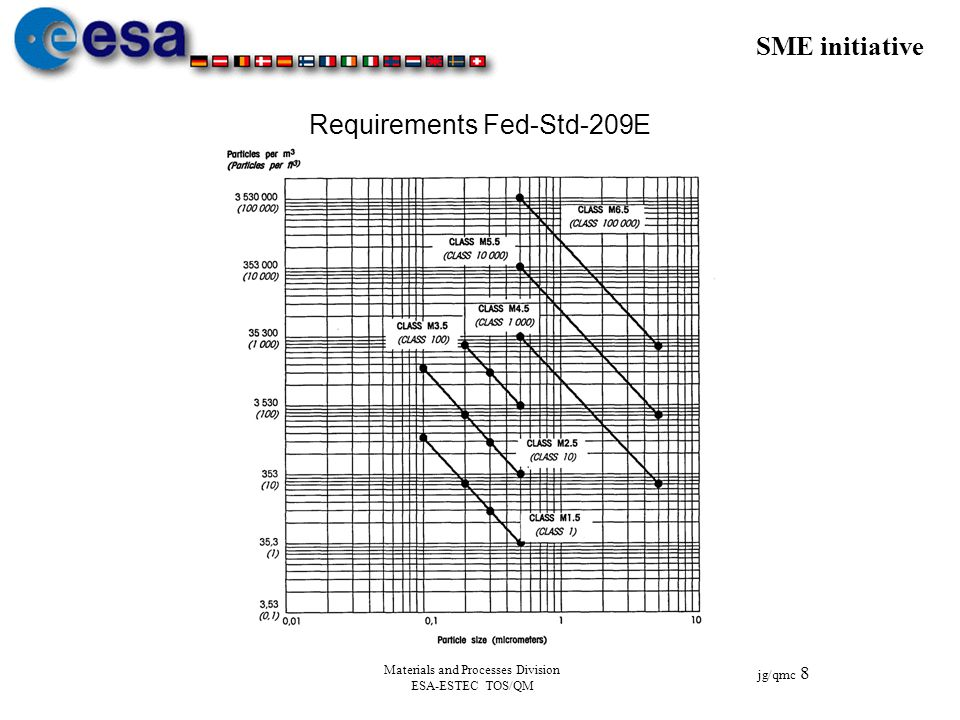 Requirements Fed-Std-209E
