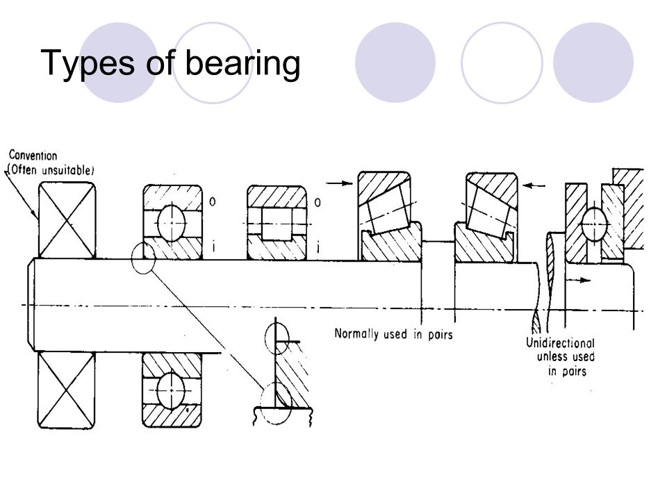 bearings the main function of a rotating shaft is to transmit power from one end of the line to
