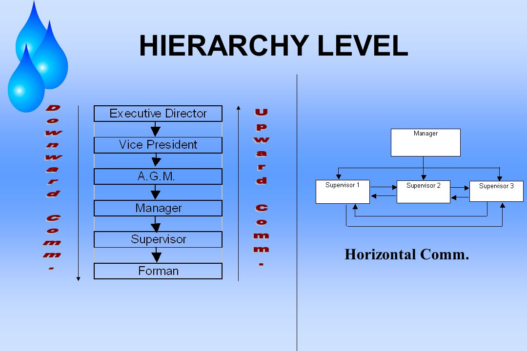 HIERARCHY LEVEL Downward Comm. Upward Comm. Horizontal Comm.