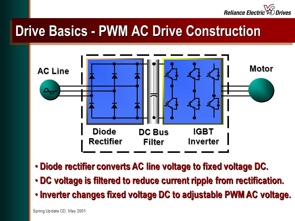 Developed by rockwell automation drives business reliance for Ac dc motors and drives fundamentals