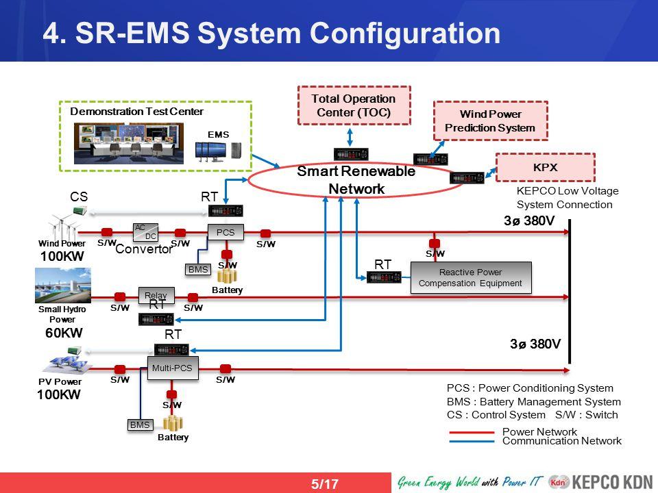 Smart Renewable Ems Kepco Kdn Ppt Video Online Download