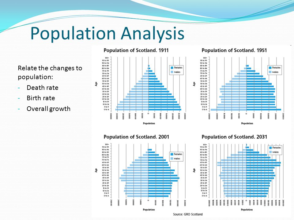 an analysis of population 119 part 2 / basic tools of research: sampling, measurement, distributions, and descriptive statistics chapter 9 distributions: population, sample and sampling.