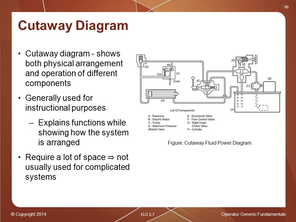 Figure%3A+Cutaway+Fluid+Power+Diagram operator generic fundamentals plant drawings ppt download pictorial wiring diagrams generally show components at pacquiaovsvargaslive.co