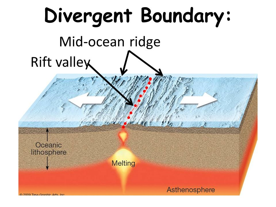 mountains volcano and mid ocean ridges The global mid-ocean ridge system this system of mountain ranges is mostly 25  km below the sea surface, and up to 3 km above the adjacent ocean floor, the.