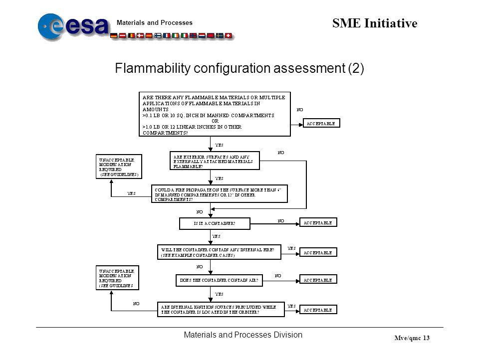 Flammability configuration assessment (2)