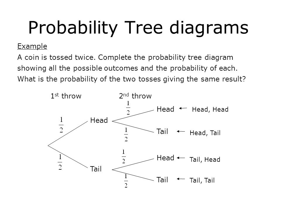 Probability Tree Diagrams Ppt Video Online Download