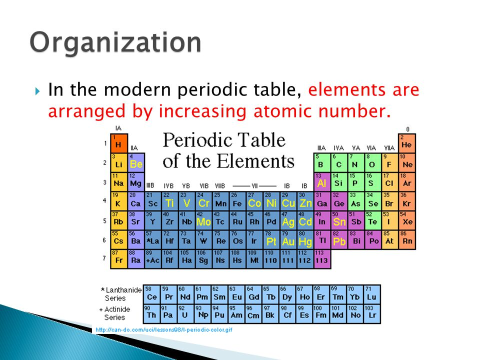 The periodic table chapter ppt download 10 organization in the modern periodic table elements are arranged by increasing atomic number urtaz Image collections