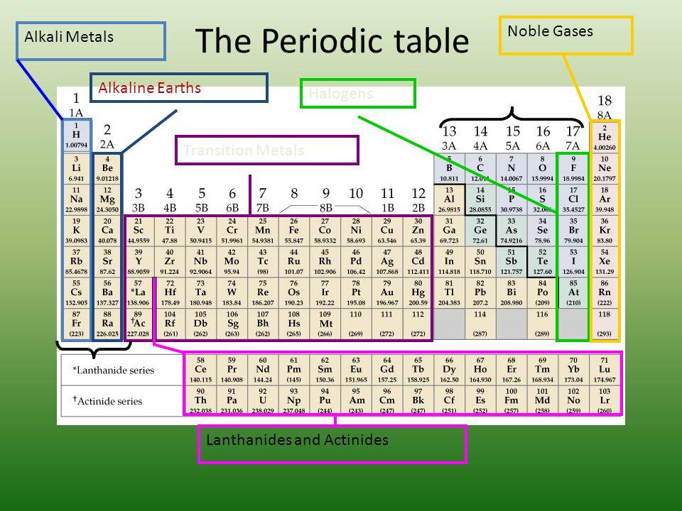 Periodic table alkali metals alkaline earth metals halogens noble gases urtaz Gallery