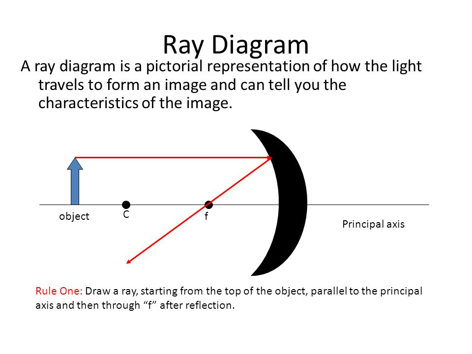 how to draw object diagram