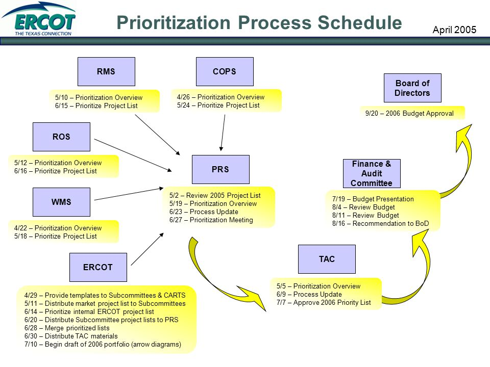 2006 Project Prioritization Process - Ppt Download