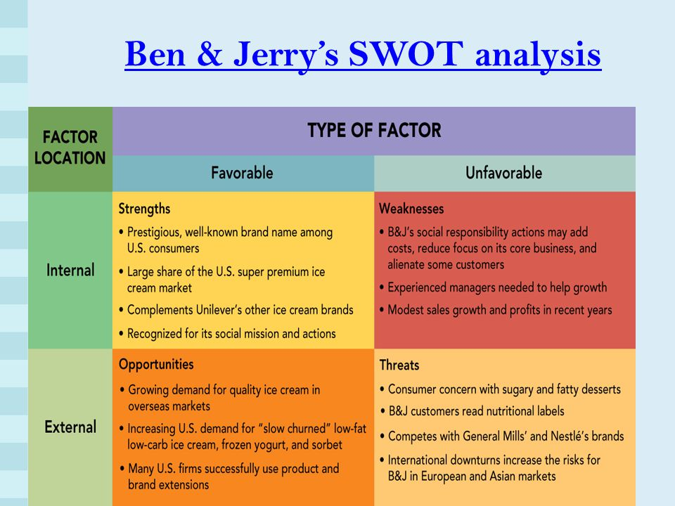 Swot analysis ice cream outlets