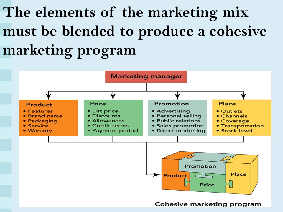 an overview of the elements of the marketing mix strategies Summary of thesis title: standardizing or adapting the marketing mix across culture authors: ingrid bernier and elise meyer marketing strategy for adjusting the marketing strategy and mix elements to each international target market.