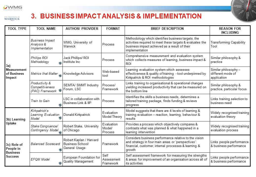Wmg transforming capability toolset ppt download business impact analysis implementation accmission Image collections