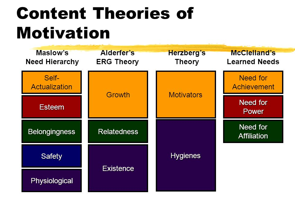 organisational behaviour motivational theories maslow Of employee motivation with an organization's productivity and effectiveness in   tion theories of maslow's hierarchy of needs, herzberg's two-factor theory, and  vroom's  motives are the 'whys' of behavior – the needs or wants that.
