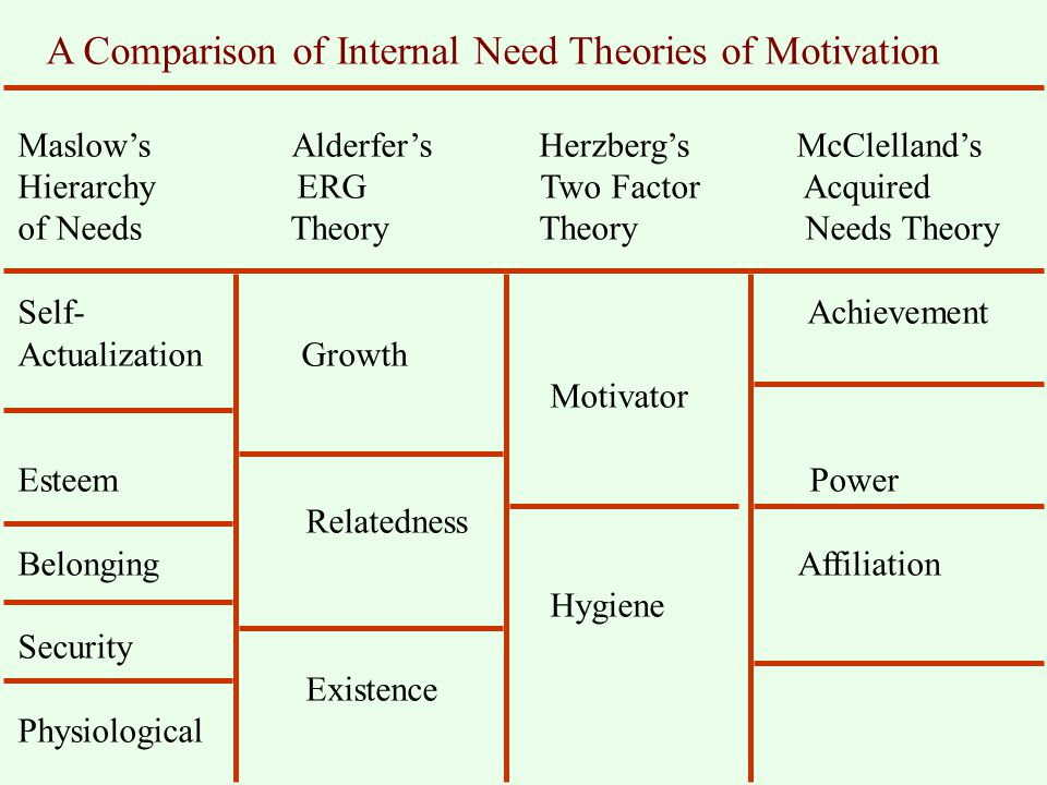 theories of motivation comparison and analysis Free essay: concept comparison and analysis across theories nur/513 october, 22, 2012 delores diehl concept comparison and analysis across theories nursing.