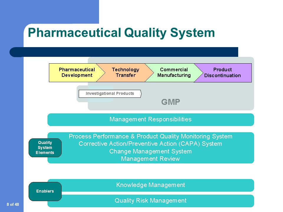 Quality System Model Ich Q10 Ppt Video Online Download