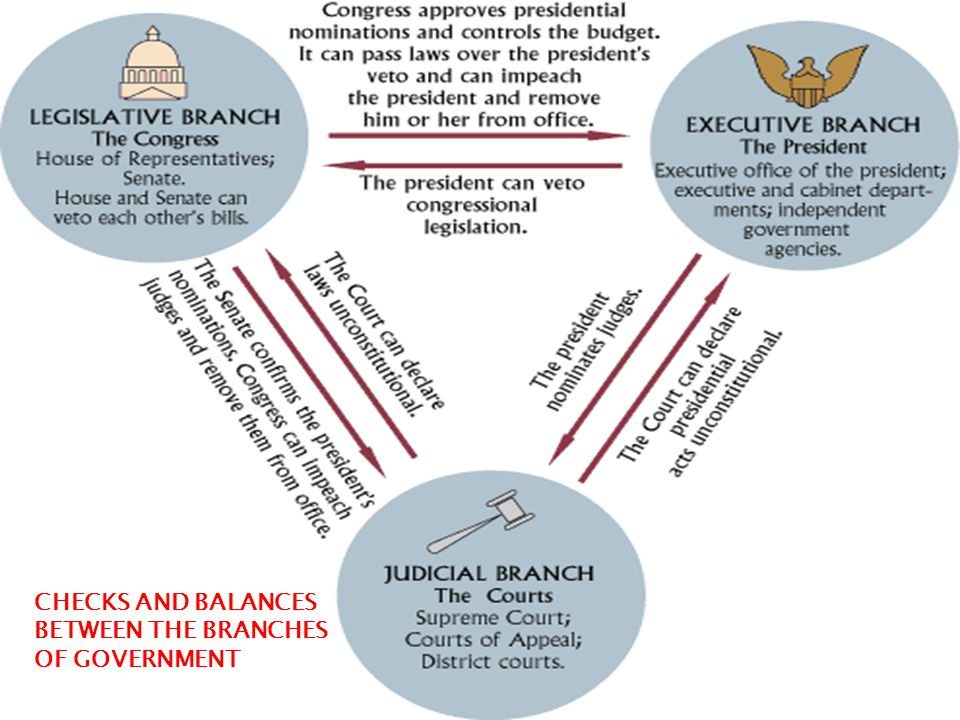 CHECKS AND BALANCES BETWEEN THE BRANCHES OF GOVERNMENT