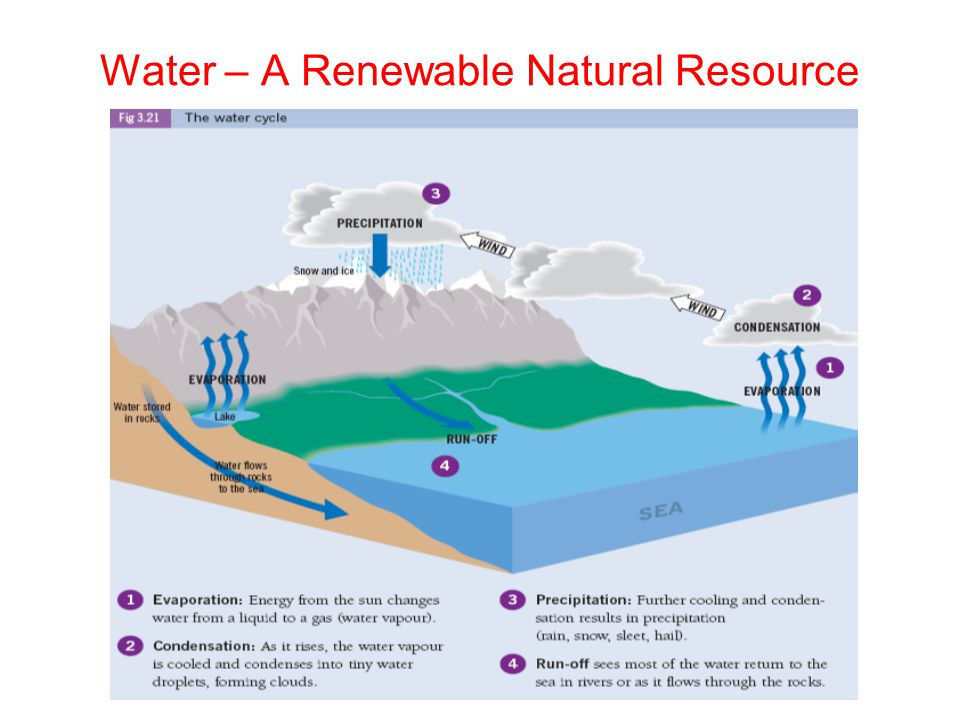 water a natural resource Natural resource management is a discipline in the management of natural resources such as land, water, soil.