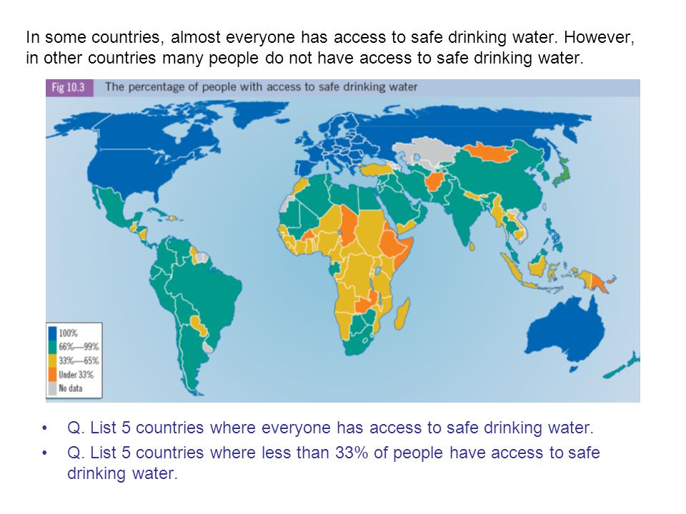 In some countries, almost everyone has access to safe drinking water