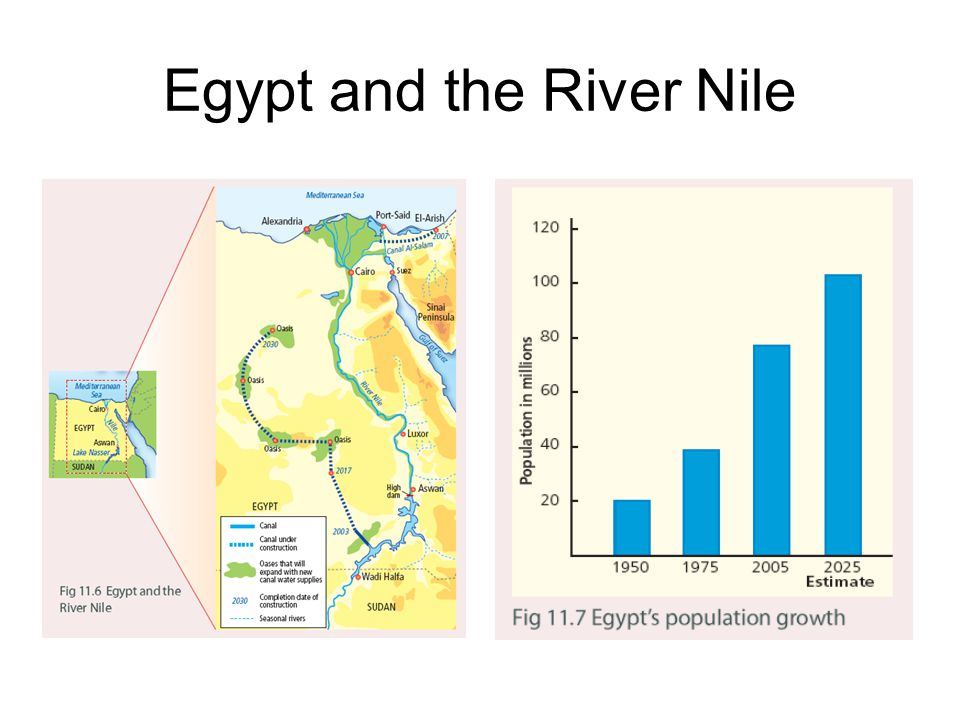 Egypt and the River Nile