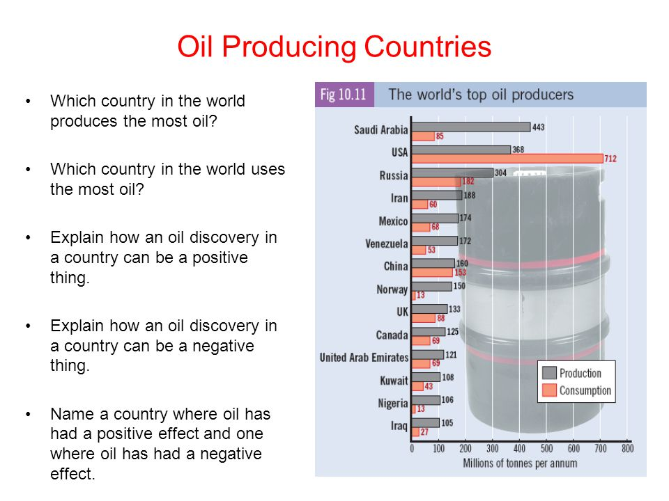 Oil Producing Countries