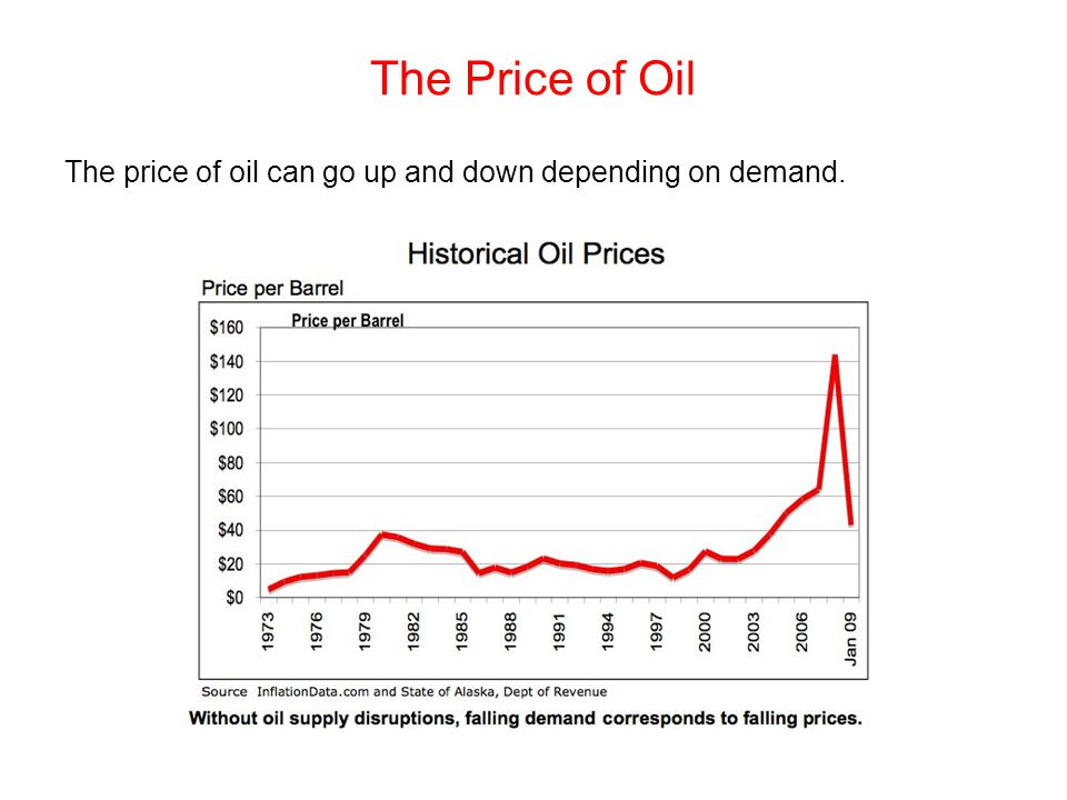 The Price of Oil The price of oil can go up and down depending on demand.