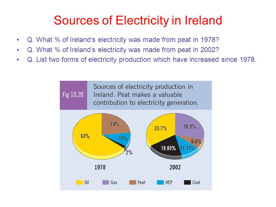 Sources of Electricity in Ireland
