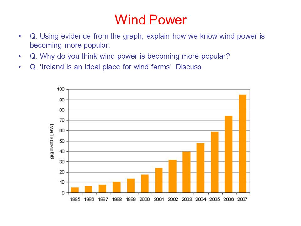 Wind Power Q. Using evidence from the graph, explain how we know wind power is becoming more popular.
