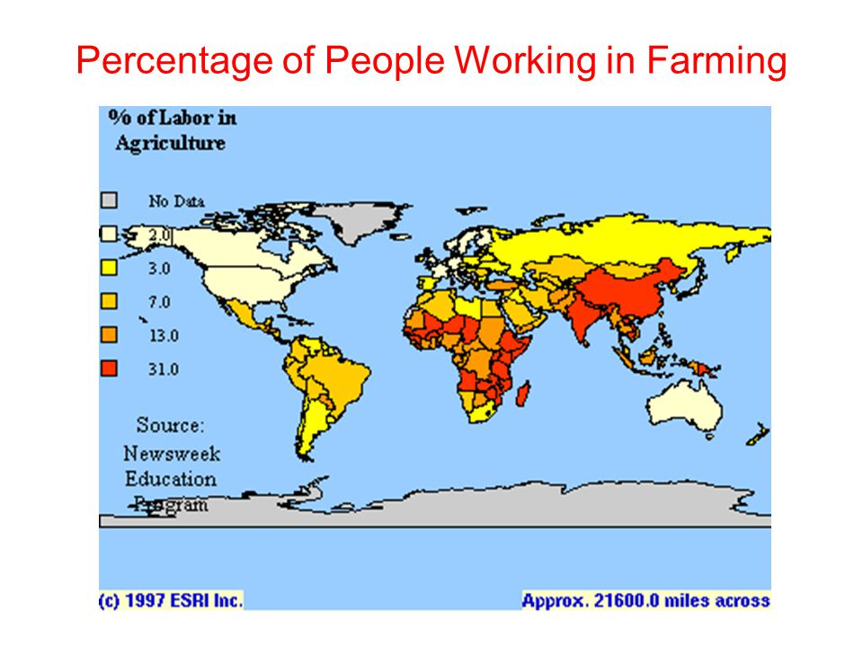 Percentage of People Working in Farming