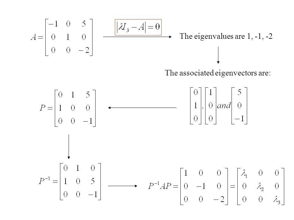 The eigenvalues are 1, -1, -2 The associated eigenvectors are: