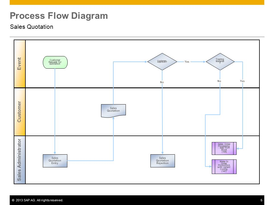Sales quotation sap best practices ppt video online download 5 process flow diagram ccuart Choice Image