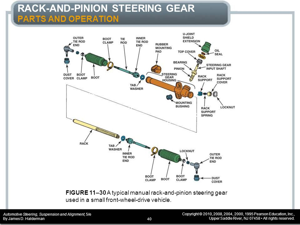 CHAPTER 11 Steering Columns and Gears - ppt download