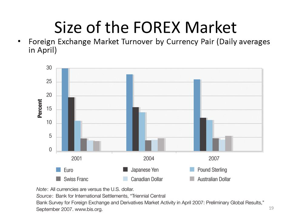 Global forex market size