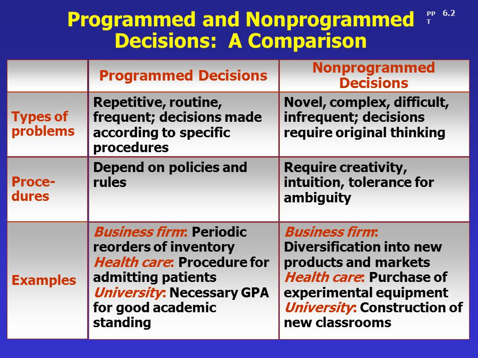 features of programmed decisions non programmed Highlight the main advantages and disadvantages of individual  and disadvantages of individual versus group  and non-programmed where the decisions.