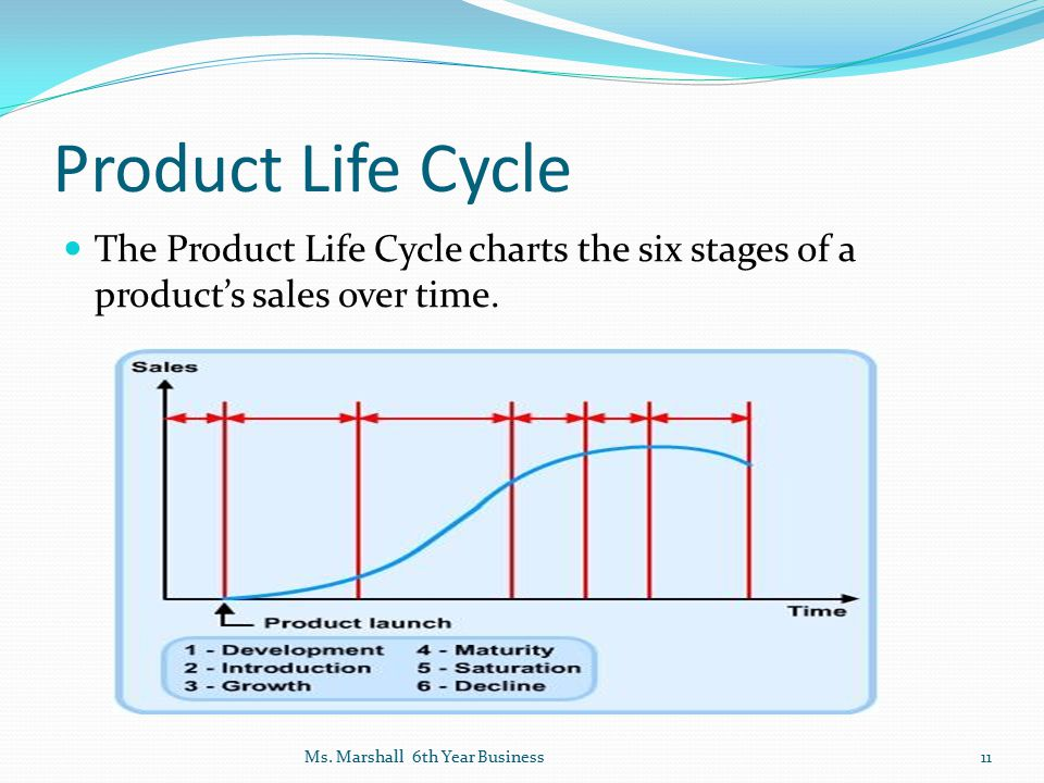Product Life Cycle The Product Life Cycle charts the six stages of a product's sales over time.