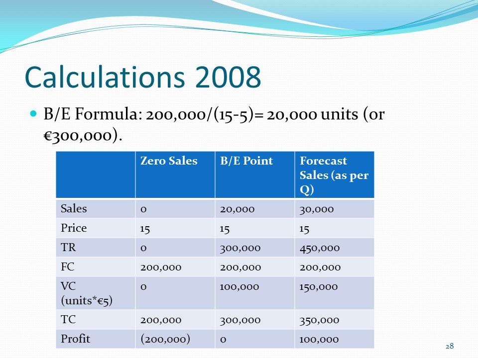 Calculations 2008 B/E Formula: 200,000/(15-5)= 20,000 units (or €300,000). Zero Sales. B/E Point.
